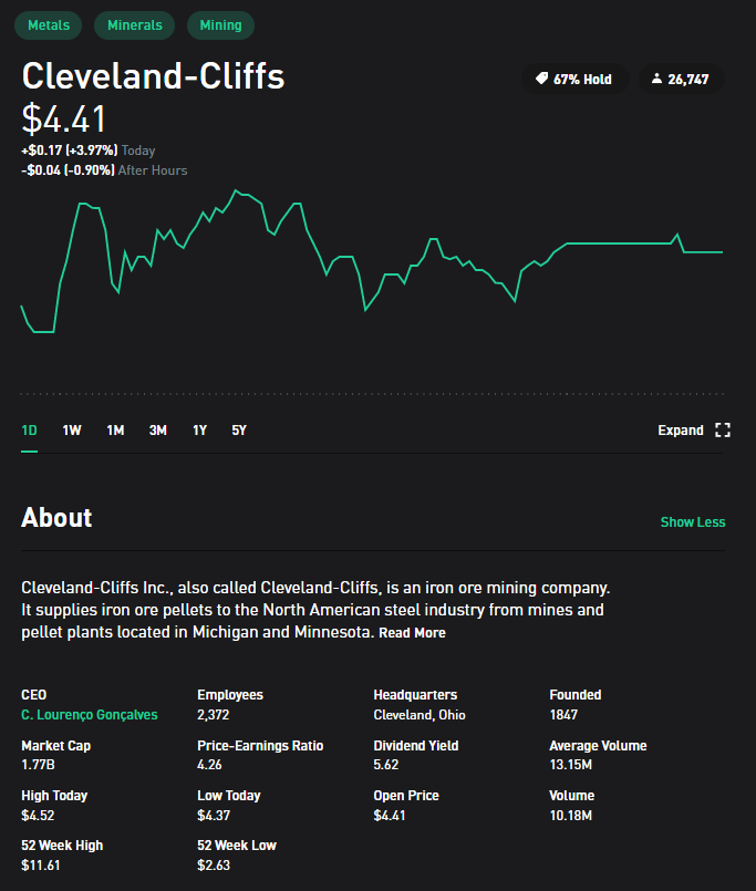 stocks with robinhood cleveland-cliffs