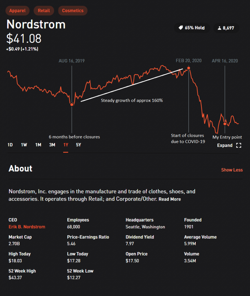 stocks with robinhood - nordstrom